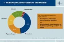 <h4>Medienpolitik:</h4>Fünf Mediengruppen teilen sich rund 60 Prozent der Meinungsmacht