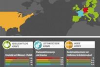 <h4>Internet:</h4>Wie machen es die anderen? Studie zur Netzneutralität